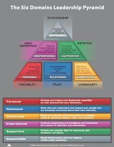 Leadership Six Domains #albertobokos
