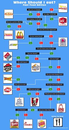 This Infographic Will Let You Know Exactly What Fast Food Restaurant Is Right For You | Elite Daily