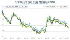 mortgage rates today 15 year fixed jumbo
