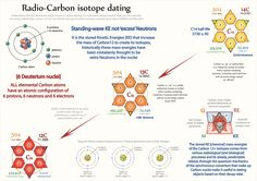 Radiocarbon dating chemistry
