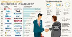 Dell llegó al negocio de la nube con US$67.000 millones