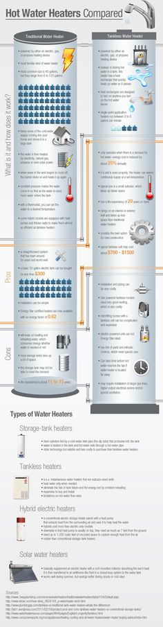 Ever wonder about water heaters? Check out this Roto-Rooter info-graphic that compares traditional water heaters to tankless water heaters. Solar Water Heater, Water Heaters, Home Renovation, Home Remodeling, Pex Plumbing, Home Repairs, Water Tank, Cool Rooms, Home Improvement