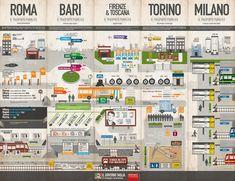 Learning Italian - Transportation system in Italy