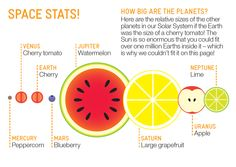Relative sizes of planets with food!