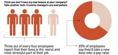 Infographic: Crummy bosses aren't just a pain; they're bad for business. How bad? We've found the stats--and it's not pretty. Bad Managers, Bad Boss, Employee Engagement, Job S, Business Quotes, Introvert, Free Ebooks, Need To Know, Leadership