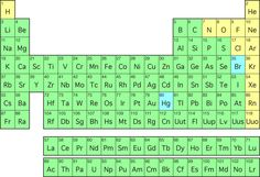 The website has an array of activities to promote the understanding of the periodic table.  It offers online games, as well as paper-based activities, such as BINGO and word searches.  Adults could use this to help gain a further understand of the periodic table, its arrangement, and founders of the elements.