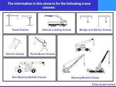 types of cranes australia - Google Search Engineering, Australia, Map, Google Search, Design, Location Map, Mechanical Engineering, Technology