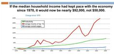 Why wouldn't TED Talks post these income inequality charts and the video of a TED presentation about how the American middle class has been left behind?