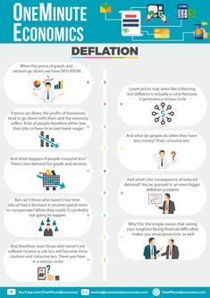 Deflation Infographic + One Minute Video - Finance tips, saving money, budgeting planner Micro Economics, Basic Economics, Teaching Economics, Behavioral Economics, Business And Economics, What Is Economics, Learn Economics, Economics Quotes, Economics Lessons