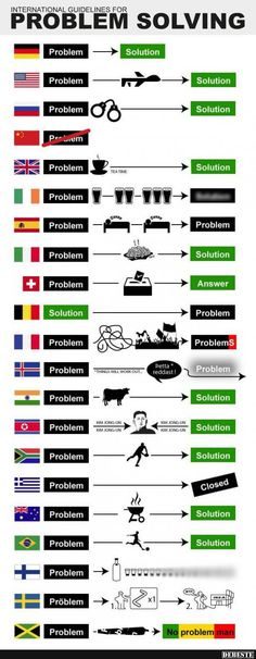 Funny pictures about International guidelines for problem solving…. Oh, and cool pics about International guidelines for problem solving…. Also, International guidelines for problem solving… photos. Funny Images, Best Funny Pictures, Funny Photos, Haha, Aph America, Humor Grafico, Problem And Solution, Satire, Problem Solving