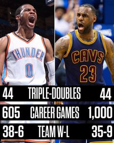 Russell Westbrook is now tied with LeBron James in career triple-doubles (sixth most all-time).   It's taken one of them a lot fewer games.