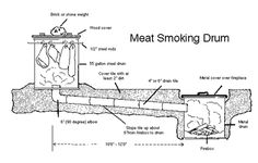 Pland for Building a Small Smokehouse http://www.kountrylife.com/articles/smkhse.htm#