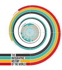 Image result for visual communication history timeline