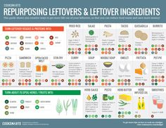 Guide to Repurposing Leftovers and Leftover Ingredients via @cooksmarts #infographic #reducefoodwaste