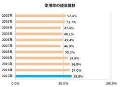 チャイルドシート装着率の経年変化