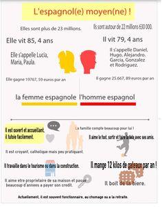 Le français, l'Espagnol, l'Anglais moyen existe-t-il?http://voyagesenfrancais.fr/spip.php?article1542#forum3095