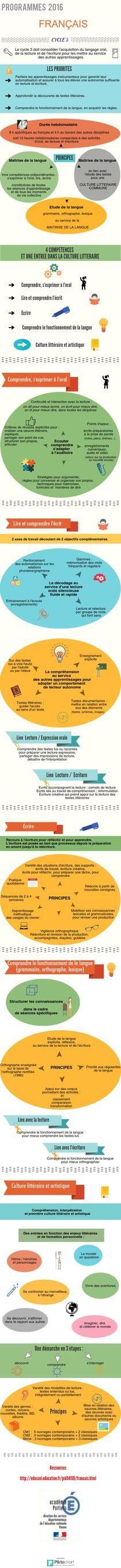 Français Cycle 3 | Piktochart Infographic Editor                                                                                                                                                                                 Plus