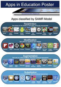 Apps Classified b SAMR Model
