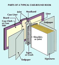 A case-bound, or hardcover, book is composed of a number of specific parts, which are assembled through a series of steps. The manufacturing process is similar for most books.