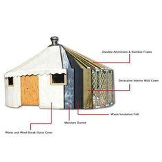 Redwood Yurt Home Kit – SimpleTerra - Provider of Alternative Living Solutions Tub Shower Combo, Shower Tub, Yurt Kits, Modern Family, Home And Family, Mongolian Yurt, Yurt Home, Wind Break, Window Types