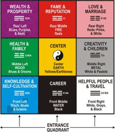 fengshui | Positive Energy | Pinterest | Feng shui, Traditional and House