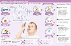 Hay seis bancos que tienen programas para incentivar el ahorro en los niños