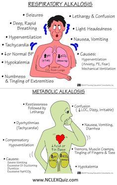 Signs & Symptoms of Metabolic and Respiratory Alkalosis - StudyKorner Medical Surgical Nursing, Cardiac Nursing, Pharmacology Nursing, Pathophysiology Nursing, Medical Mnemonics, Nursing Diagnosis, Nursing School Notes, Medical School, Nursing Schools
