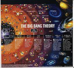 """LA TEORIA DEL BIG BANG es un modelo científico que trata de explicar el origen del Universo y del sistema solar. Técnicamente, este modelo se basa en una colección de soluciones de las ecuaciones de la relatividad general. El término """"Big Bang"""" se utiliza tanto para referirse específicamente al momento en el que se inició la expansión observable del Universo, como en un sentido más general para referirse al paradigma cosmológico que explica el origen y la evolución del mismo."""