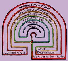 The labyrinth of birth. Magic Symbols, Ancient Symbols, Labyrinth Maze, Birth Art, Prayer Stations, Birthing Classes, Birth Affirmations, The Desire Map, Birth Doula