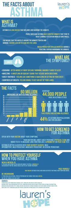 Every day, 44,000 people have an Asthma attack. #allergy #awareness #asthma #infographic #allergies