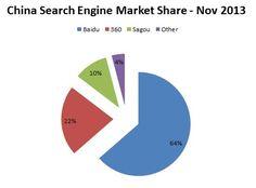 The B2B Marketer's Guide to Baidu SEO Search Engine Land, Popular Search Engines, Search Engine Marketing, Seo, Blood Pressure