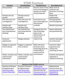 Learning Outcomes for implementing STEM Practices in class