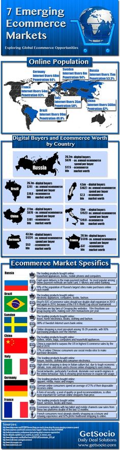7 Emerging Ecommerce Markets. Exploring global #ecommerce opportunities.