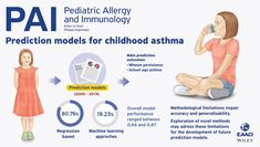 EAACI (@EAACI_HQ) / Twitter Image Newsletter, Childhood Asthma, Nobel Prize, User Guide, Pediatrics, Keynote, Allergies, Twitter, Reading