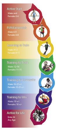 physical literacy | physical literacy serves as the foundation for not only participation ...