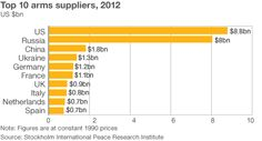 Top 10 arms suppliers, 2012. via BBC infographic