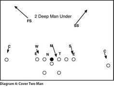 The 3-5-3 Stack Defense Football Playbook! We call it the stack attack! This an aggressive