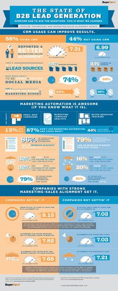 Inbound marketing is a thoughtful and holistic approach to digital marketing. Find out if inbound marketing is the right strategy for your business. Inbound Marketing, Marketing Trends, Marketing En Internet, Social Media Marketing, Online Marketing, Content Marketing, Marketing Automation, Marketing Technology, Marketing Strategies