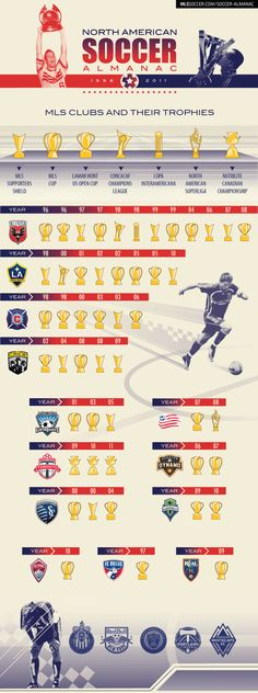 MLS Trophy Case