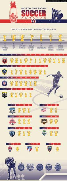 Soccer Almanac: MLS Trophy Case (infographic) | MLSsoccer.com