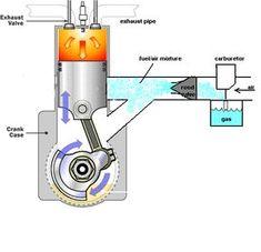 New 2 stroke engine design Engineering Classes, Marine Engineering, Mechanical Design, Mechanical Engineering, Bike Engine, Motor Engine, Nitro, Diy Go Kart, Stirling Engine