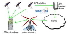 What is GPS? GPS is a short form for Global Position System. It relates to system of receivers and satellites which let people and devices pin point their location precisely anywhere on Earth. Maths Display, Global Positioning System, Online Phone, Gps Tracking, Road Maps, Short Form, Internet, Positivity, Technology
