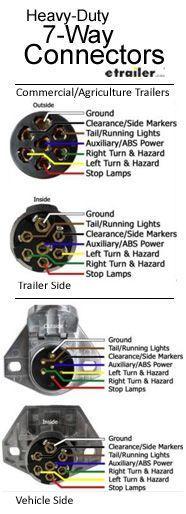7 Round Wiring Diagram : round, wiring, diagram, There, Types, 7-way, Connectors,, Round, Heavy-Duty, 7-way…, Trailer, Wiring, Diagram,, Light, Wiring,, Utility