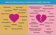 Healthy Relationship vs Unhealthy Relationship  #dating #relationshipadvice ~~ www.julieferman.com