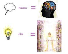 Idées vs. Pensées