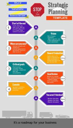 A template for strategic planning. (Infographic)