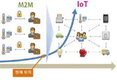 [그림 1] 사물인터넷의 기본 개념과 발전과정-사물인터넷의 발전과정자료 : 민경식(2012. 6), 정보통신산업연구원(2013. 6) / 재구성