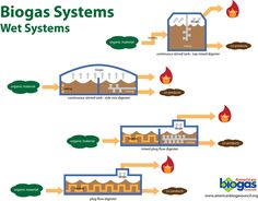 dry biogas systems