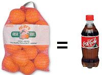 You would have to eat 13 oranges to consume the amount of fructose in one non-diet soda!
