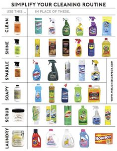 Simplify your cleaning routine with Mrs. Jones' Soapbox. With just a handful of products you can clean your house, top to bottom, inside and out, NATURALLY! This handy chart will show you how to replace all of the product you normally use with a safer alternative.